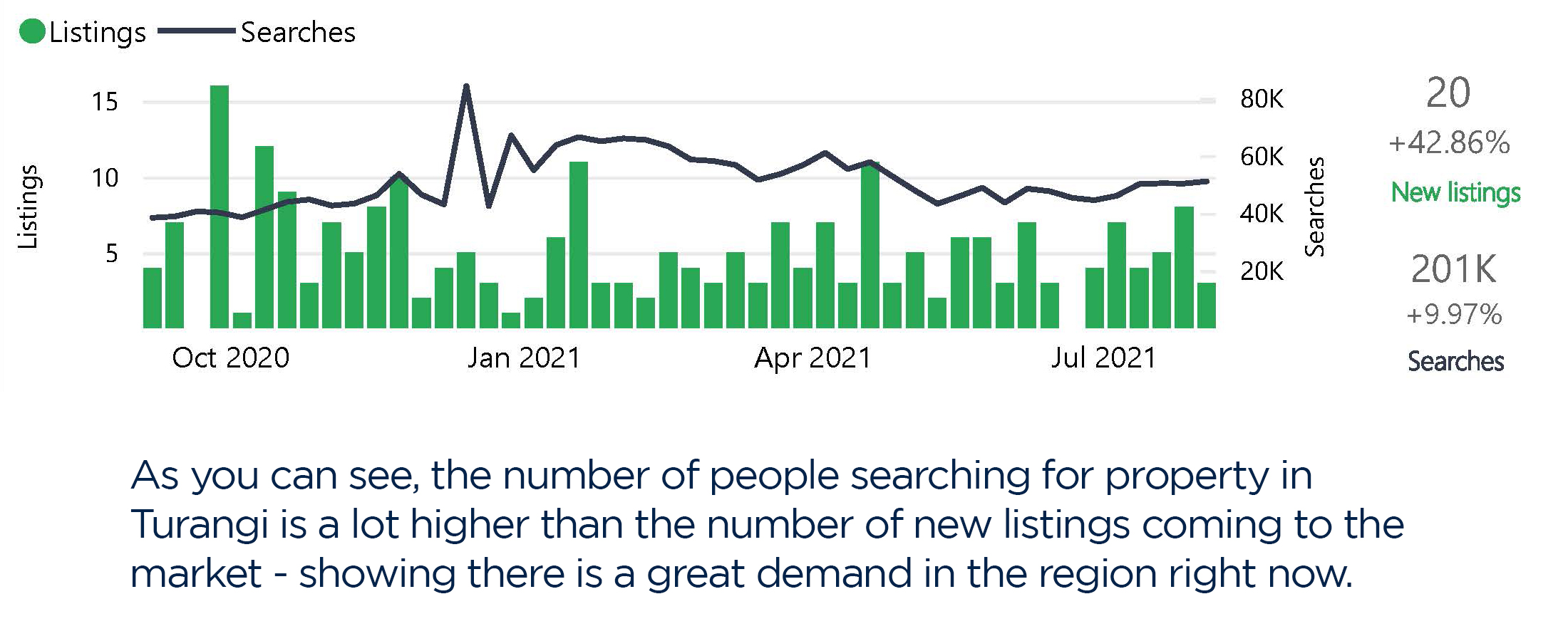 TGI Graph – searches and listings